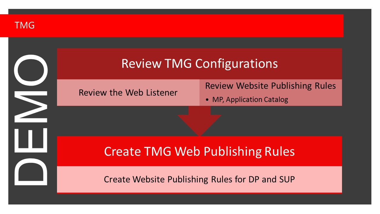 DEMO TMG Review TMG Configurations Review the Web Listener