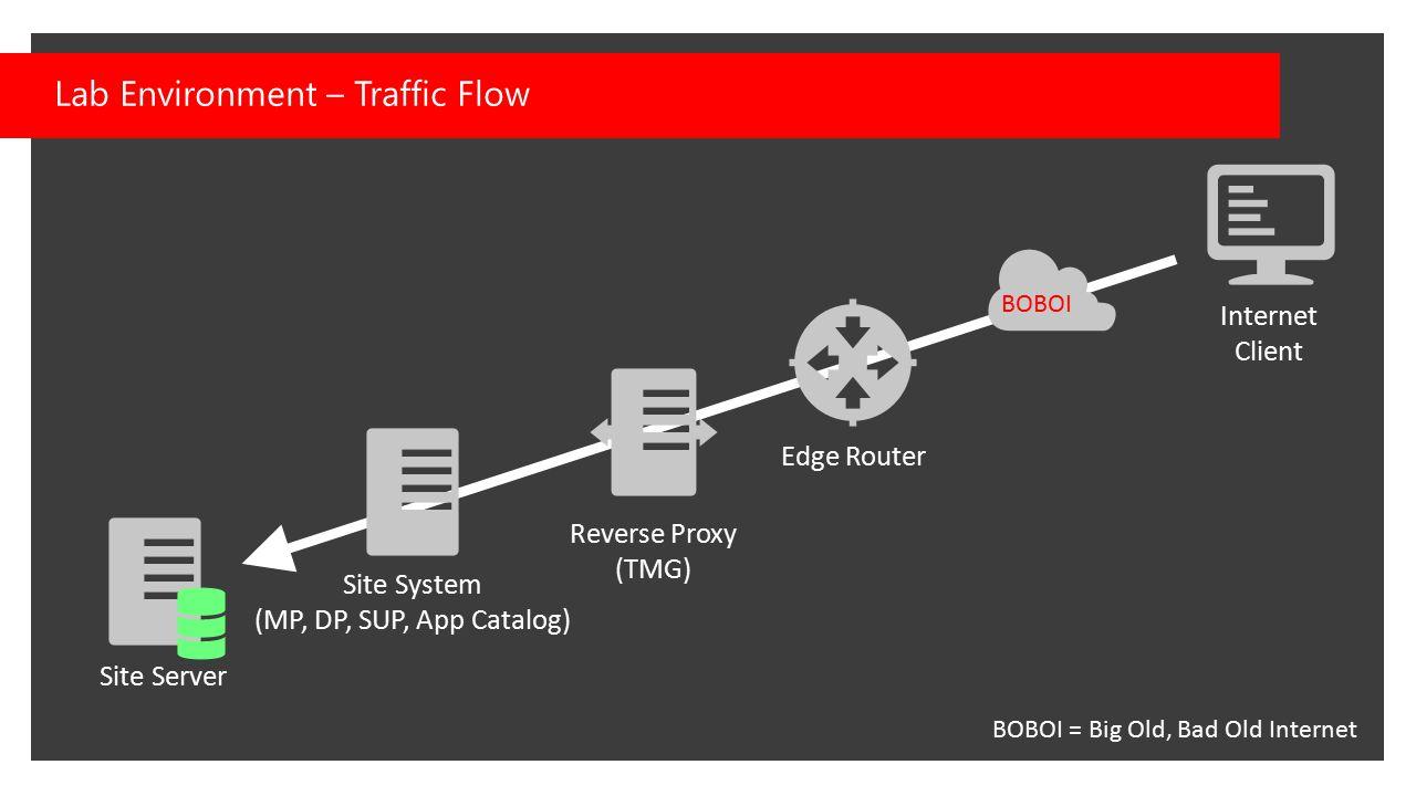 Lab Environment – Traffic Flow