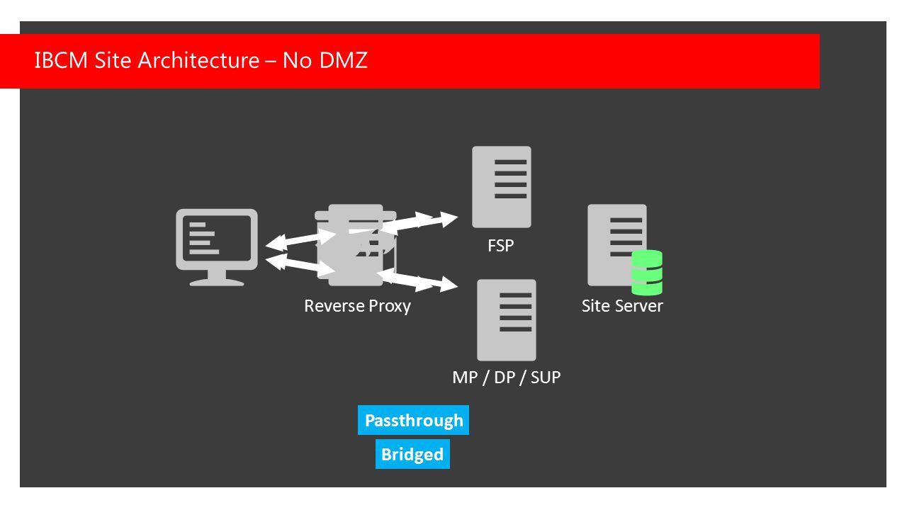 IBCM Site Architecture – No DMZ