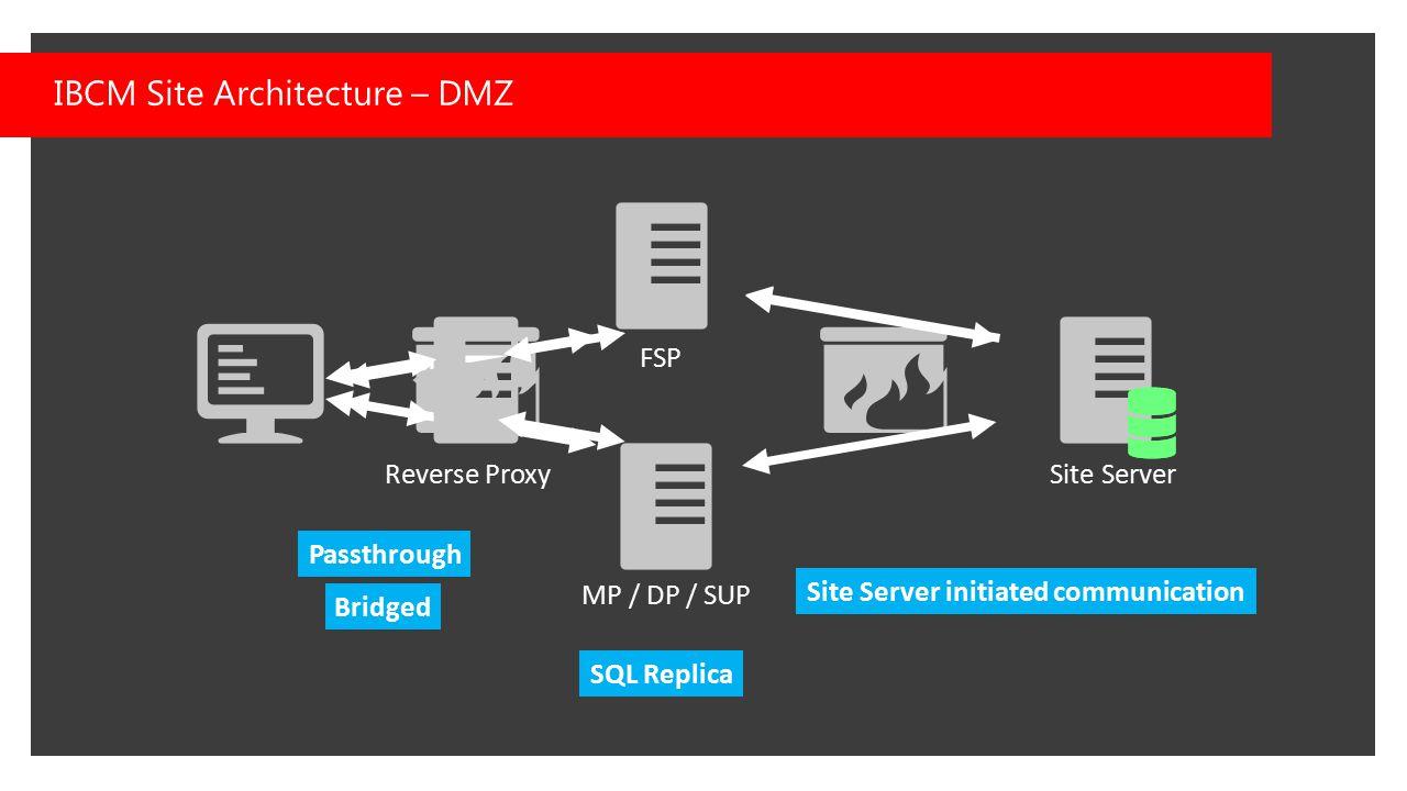 IBCM Site Architecture – DMZ