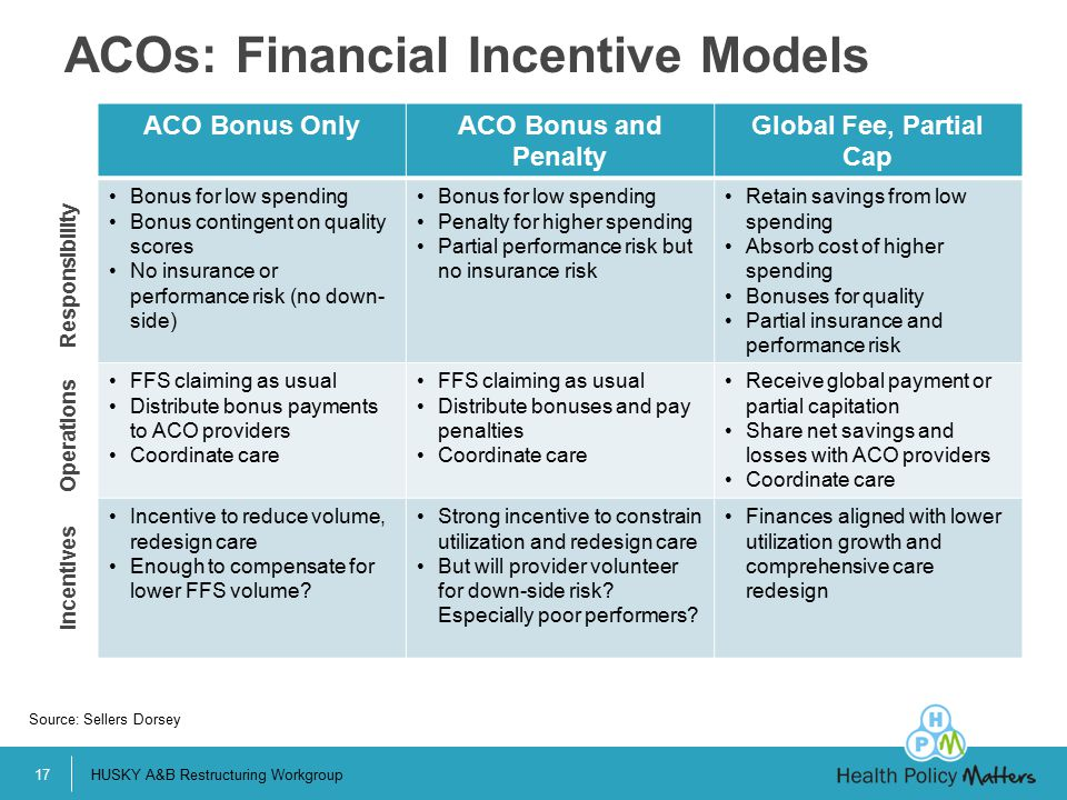 ACOs: Financial Incentive Models