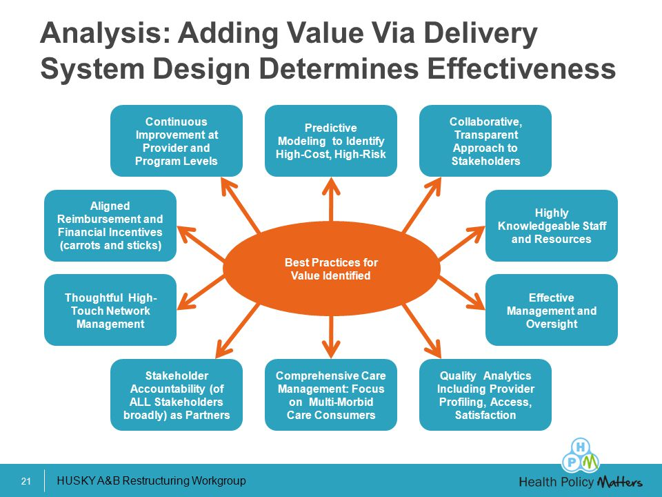 Analysis: Adding Value Via Delivery System Design Determines Effectiveness
