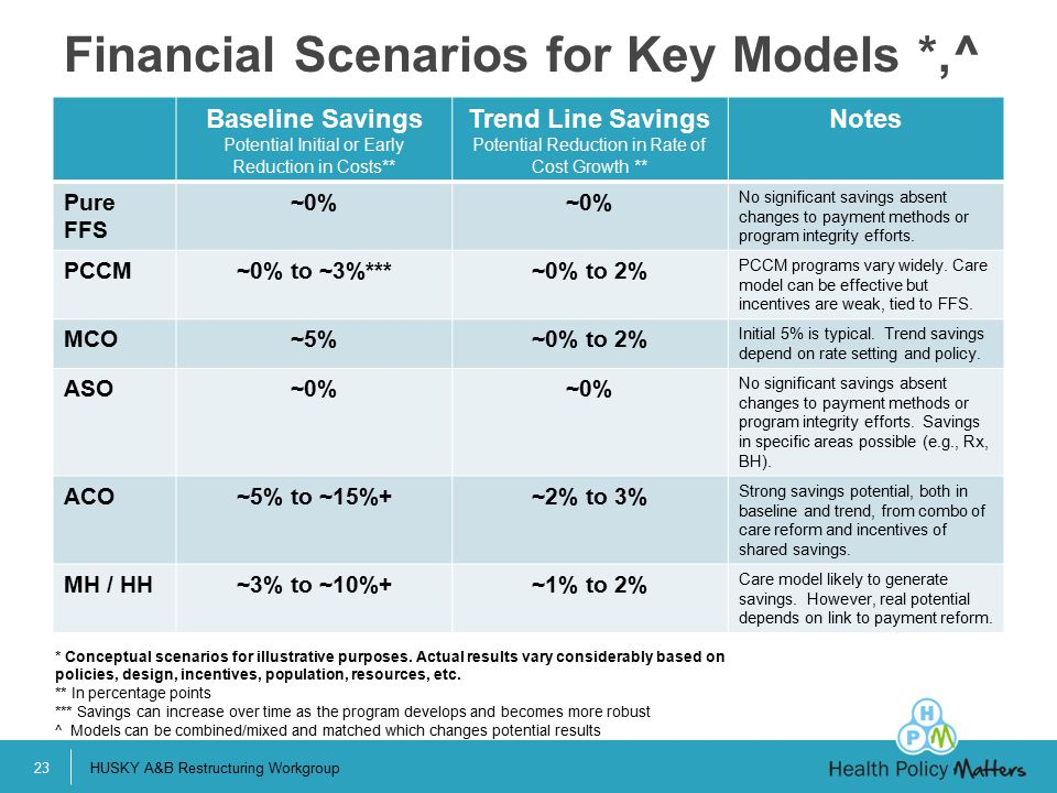 Financial Scenarios for Key Models *,^