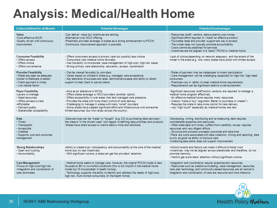 Analysis: Medical/Health Home