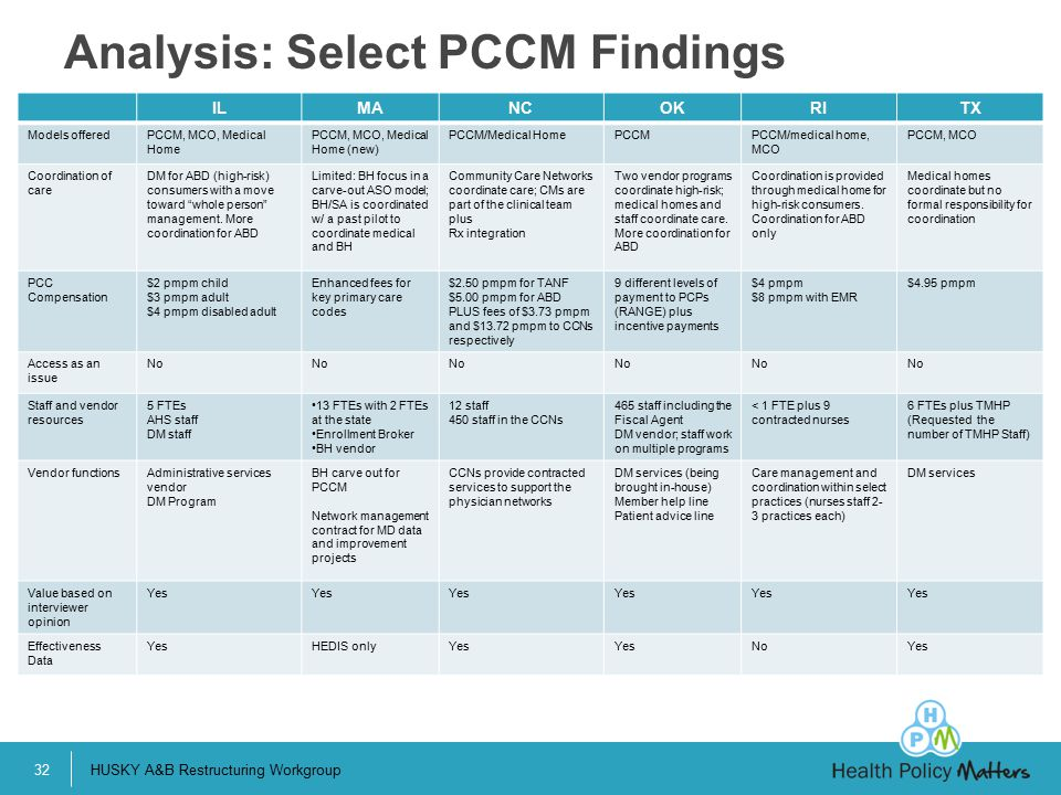 Analysis: Select PCCM Findings