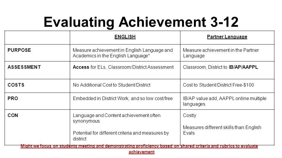 Evaluating Achievement 3-12