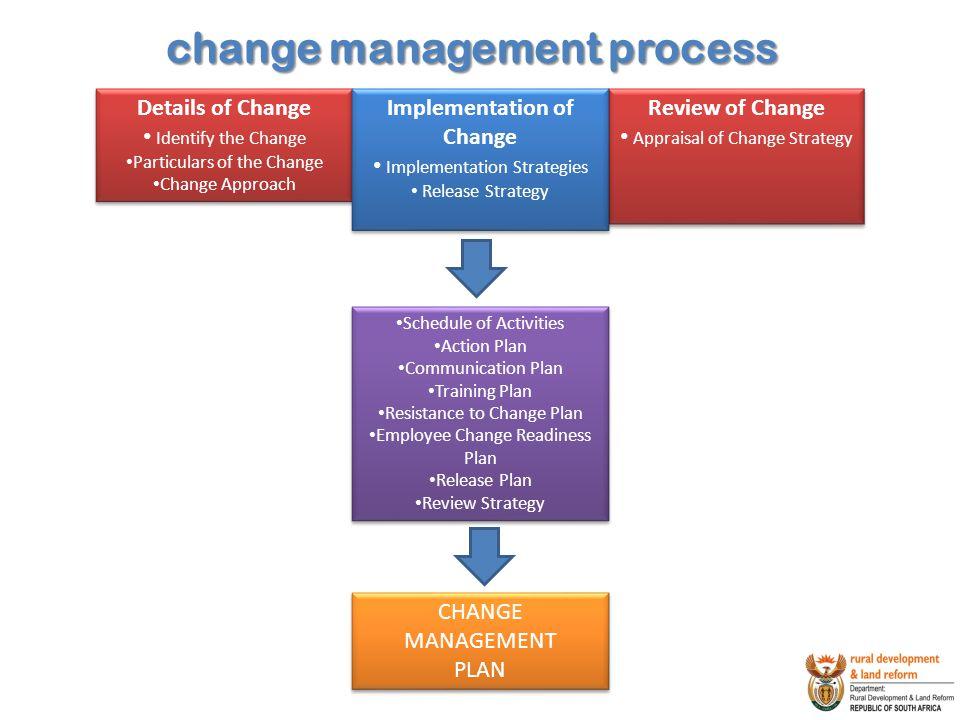 change management process Implementation of Change