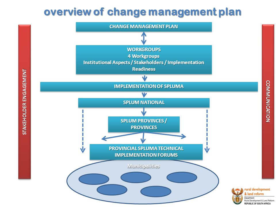 overview of change management plan