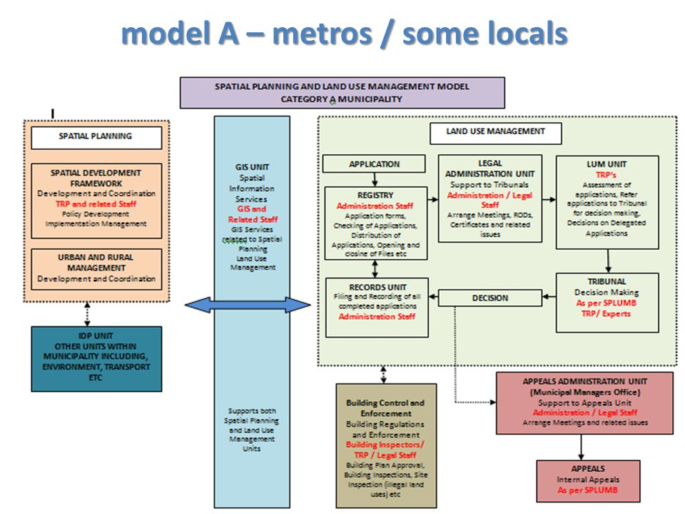 model A – metros / some locals