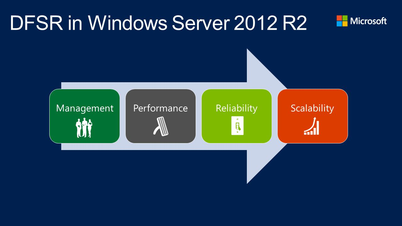 DFSR in Windows Server 2012 R2