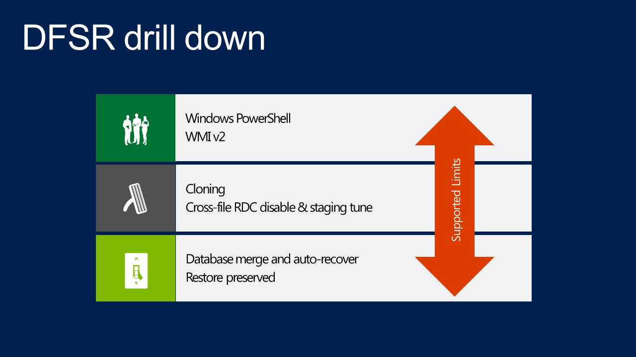 DFSR drill down Windows PowerShell WMI v2 Cloning