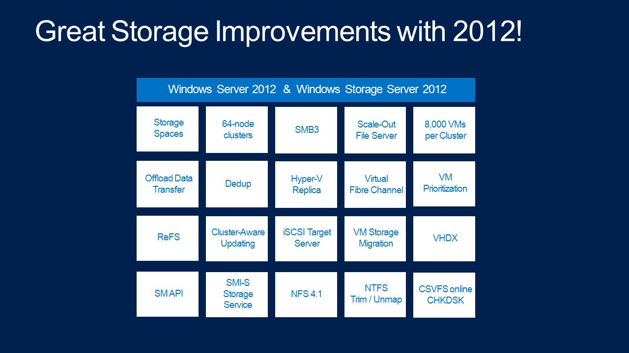 Great Storage Improvements with 2012!