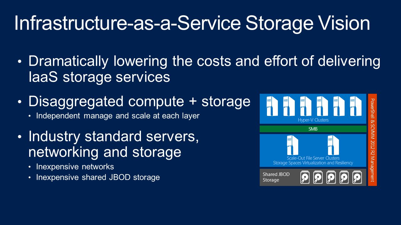 Infrastructure-as-a-Service Storage Vision