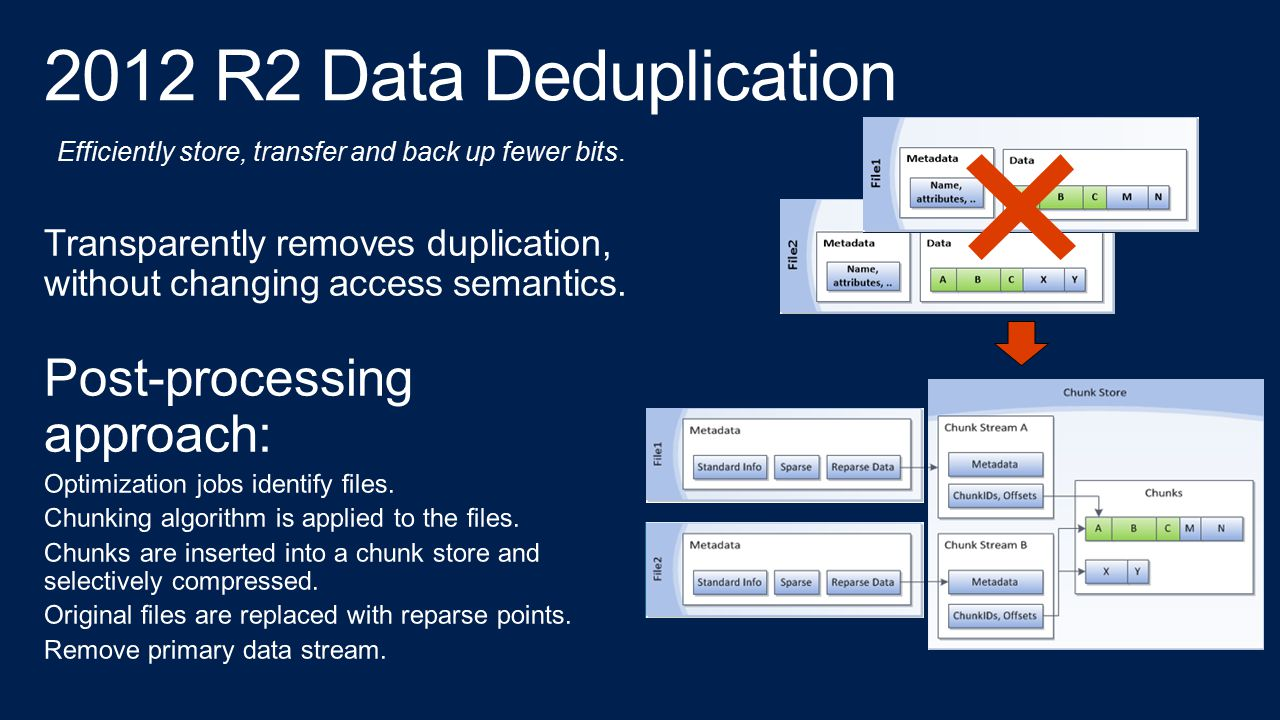 2012 R2 Data Deduplication Post-processing approach: