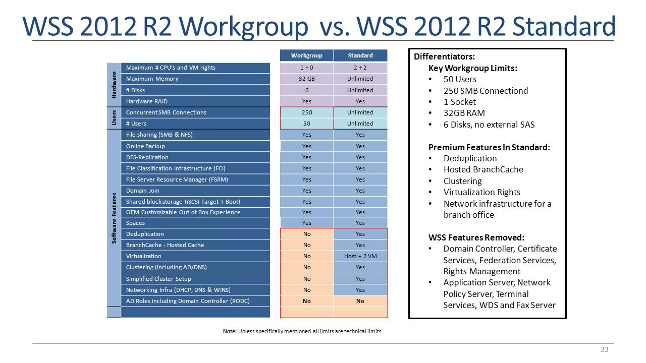 WSS 2012 R2 Workgroup vs. WSS 2012 R2 Standard