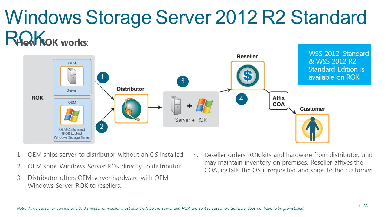 Windows Storage Server 2012 R2 Standard ROK