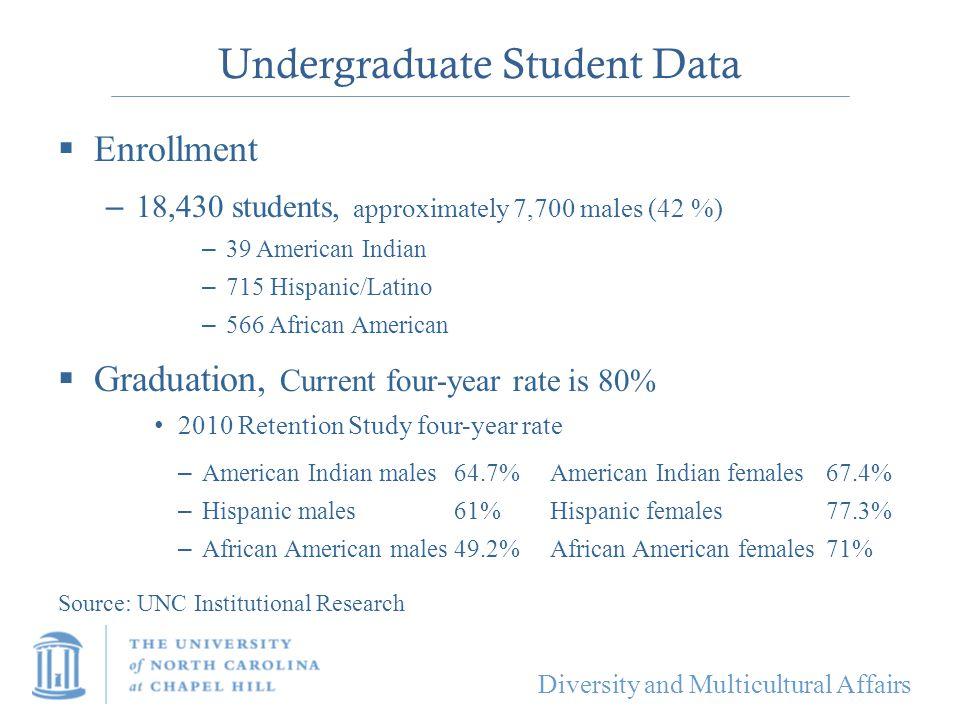 Undergraduate Student Data