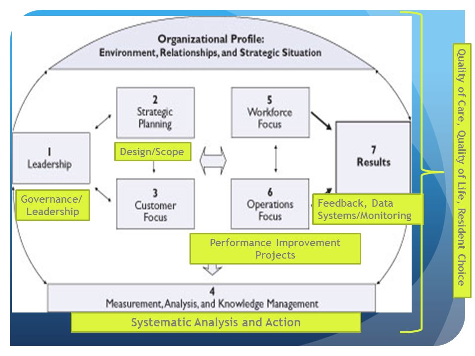Performance Improvement Systematic Analysis and Action