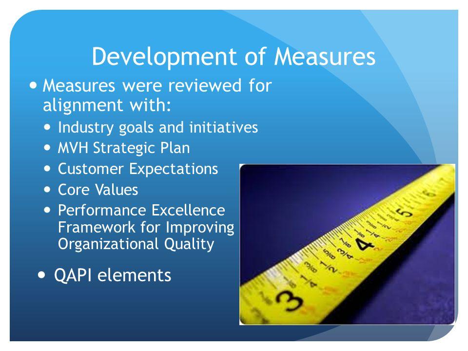 Development of Measures