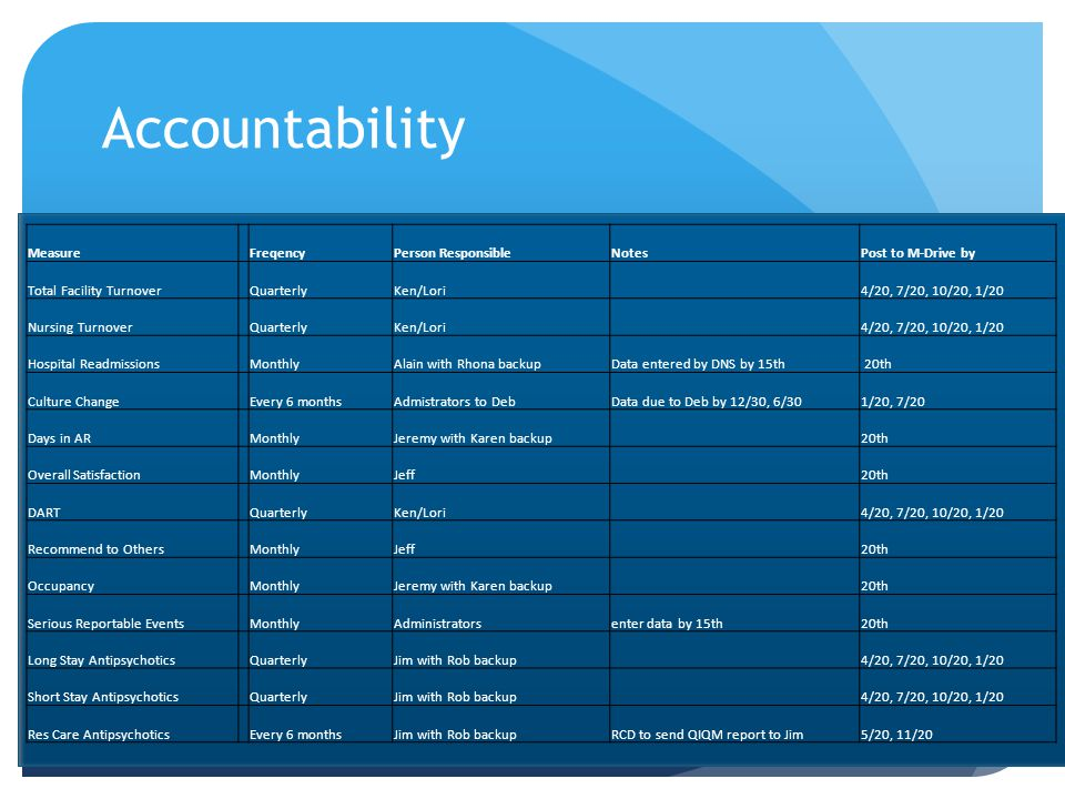 Accountability Measure Freqency Person Responsible Notes
