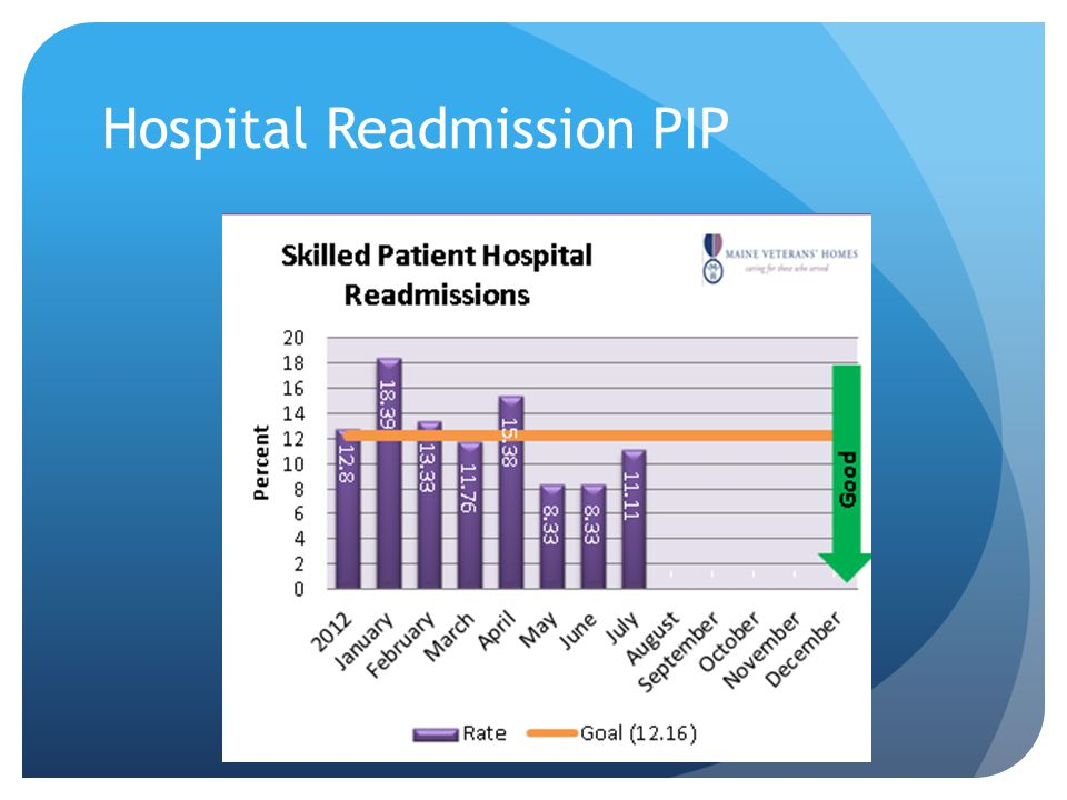 Hospital Readmission PIP