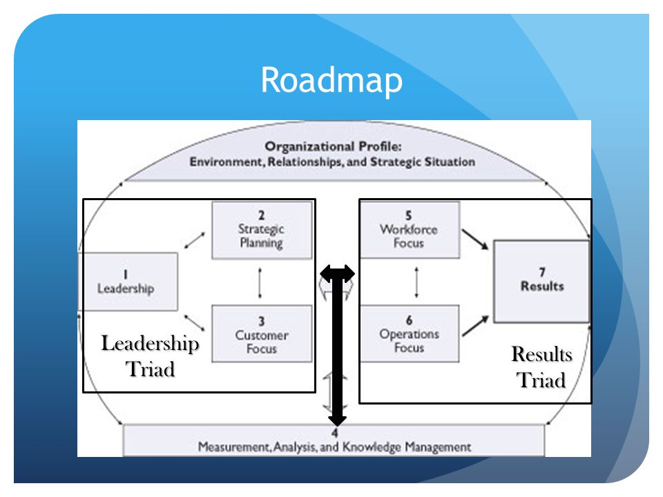 Roadmap Leadership Triad Results Triad