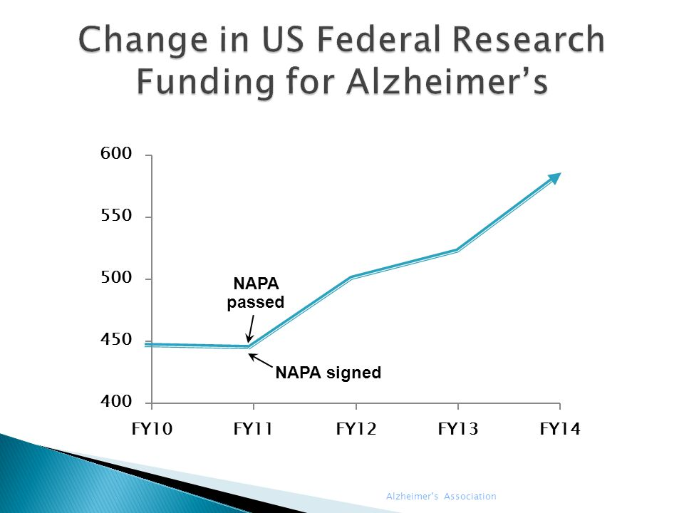 Change in US Federal Research Funding for Alzheimer's