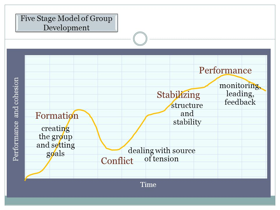 Performance Stabilizing Formation Conflict