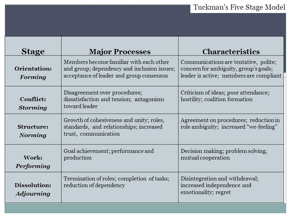 Stage Tuckman's Five Stage Model Major Processes Characteristics