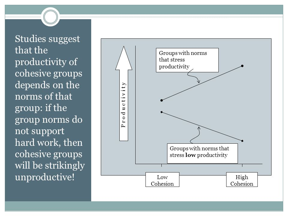 Studies suggest that the productivity of cohesive groups depends on the norms of that group: if the group norms do not support hard work, then cohesive groups will be strikingly unproductive!