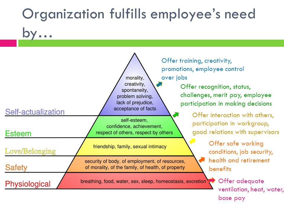 Organization fulfills employee's need by…