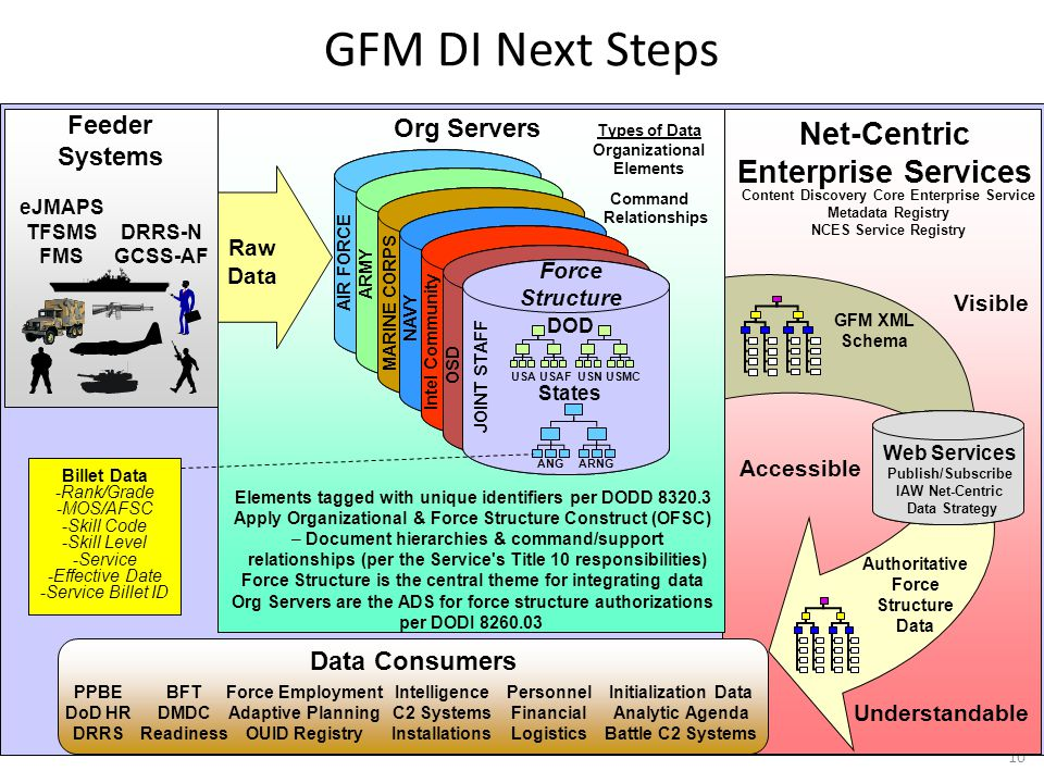 GFM DI Next Steps Net-Centric Enterprise Services Feeder Org Servers