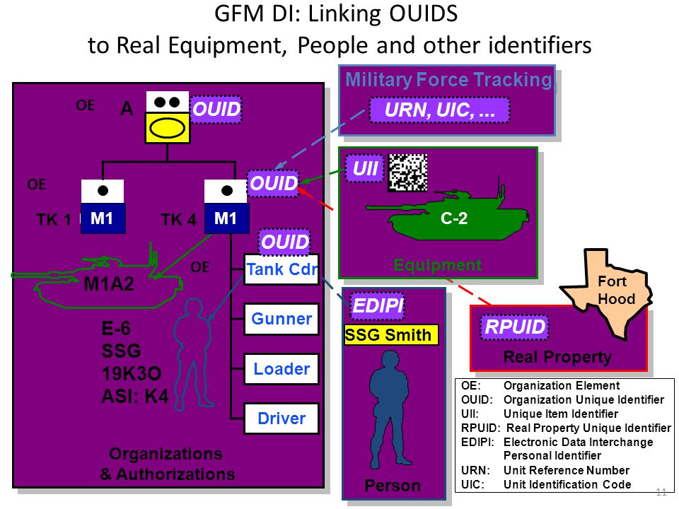 GFM DI: Linking OUIDS to Real Equipment, People and other identifiers
