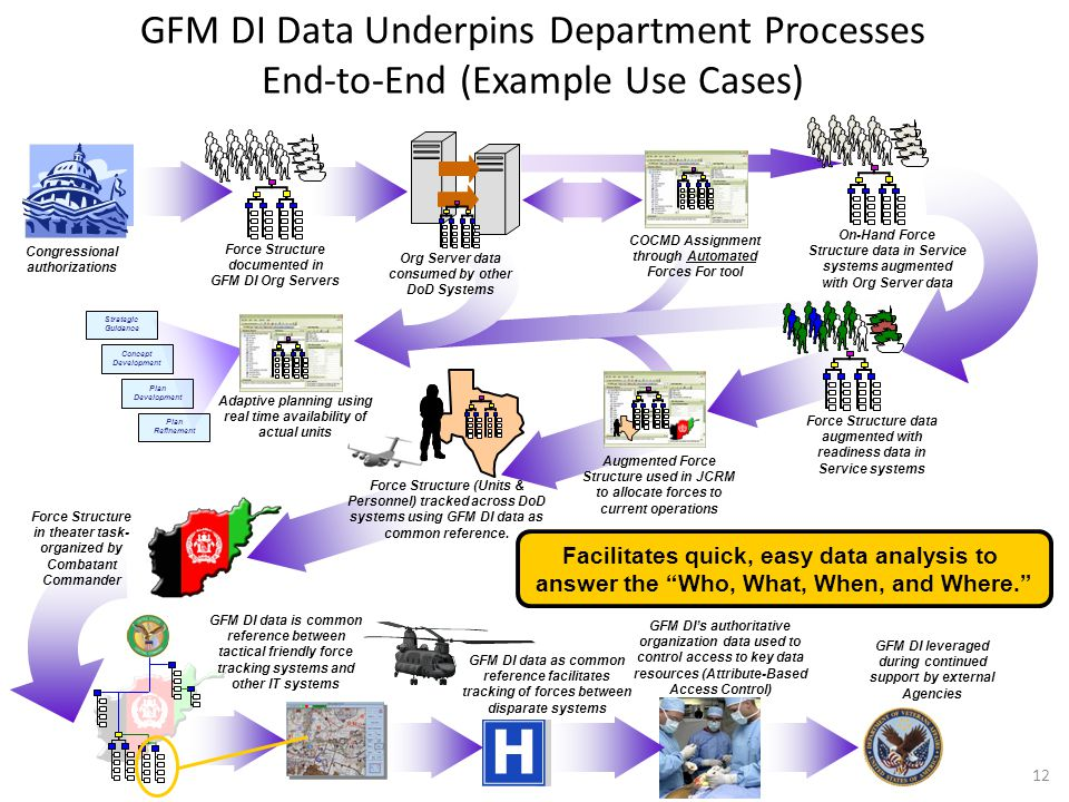 4/15/2017 GFM DI Data Underpins Department Processes End-to-End (Example Use Cases)