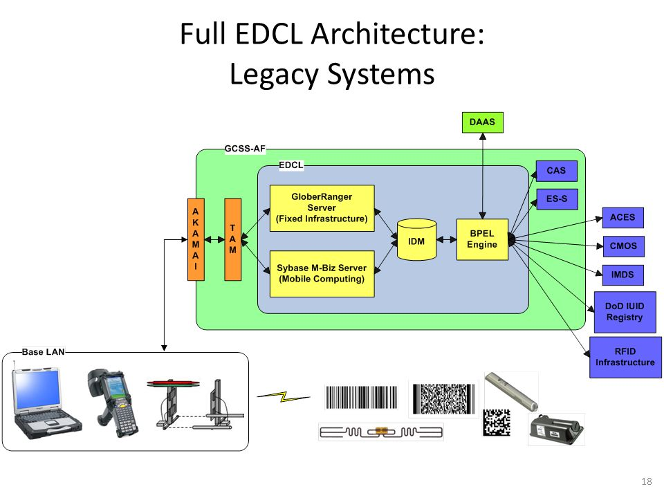Full EDCL Architecture: Legacy Systems