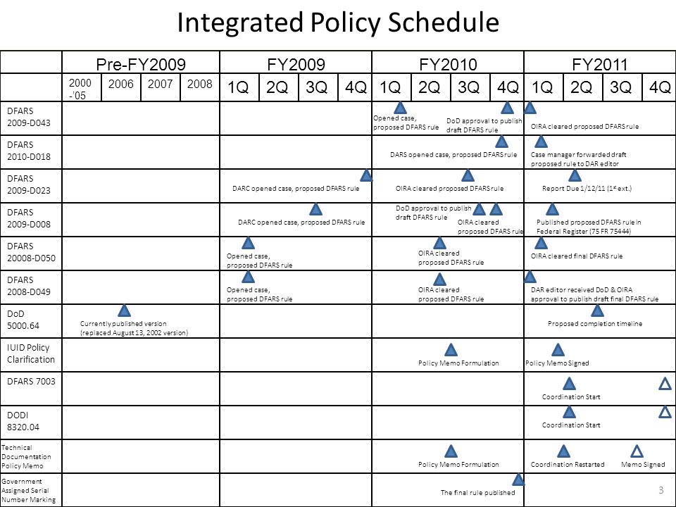 Integrated Policy Schedule