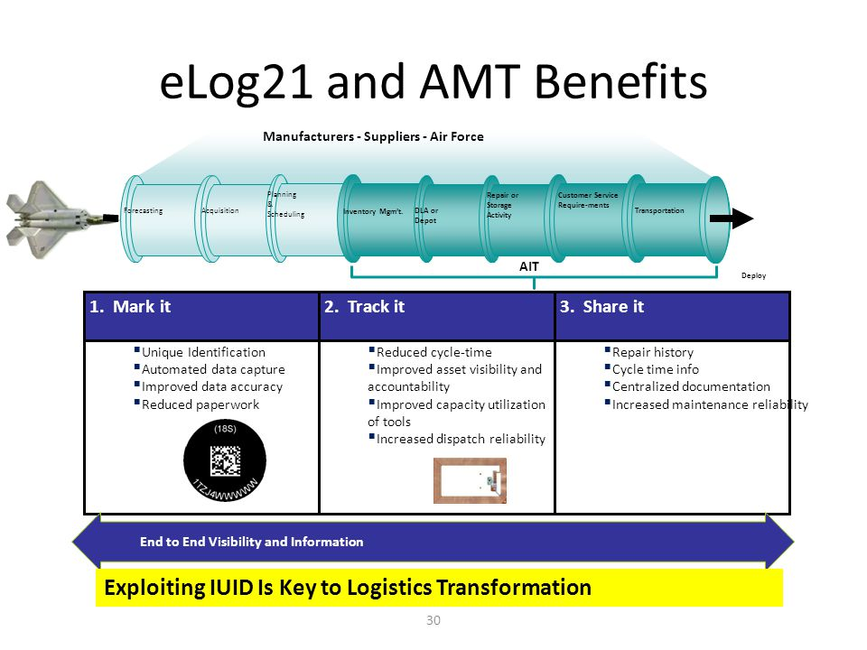 eLog21 and AMT Benefits Customer Service. Require-ments. DLA or. Depot. Inventory Mgm't. Repair or Storage.