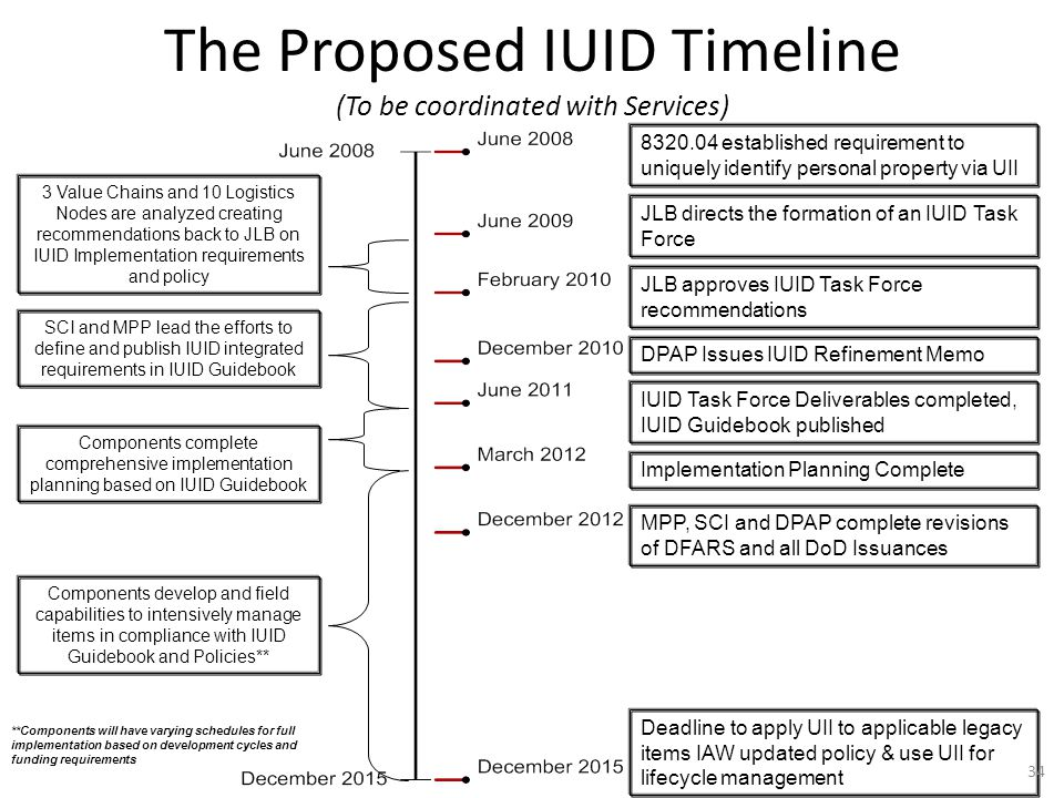 The Proposed IUID Timeline (To be coordinated with Services)