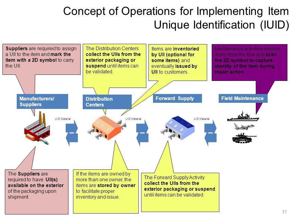 Concept of Operations for Implementing Item Unique Identification (IUID)