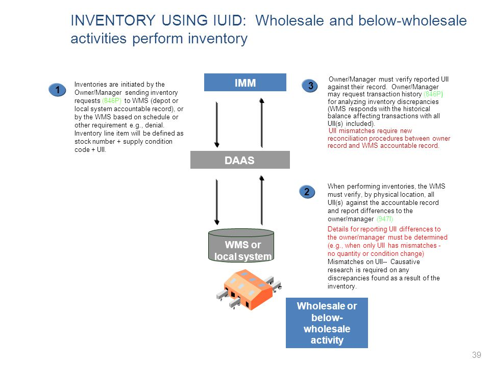Wholesale or below-wholesale activity