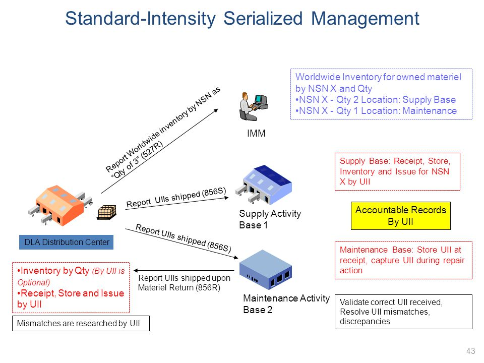 Standard-Intensity Serialized Management