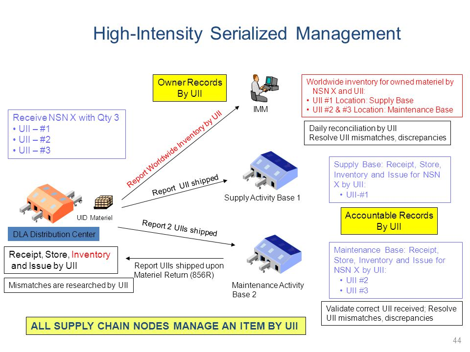 High-Intensity Serialized Management