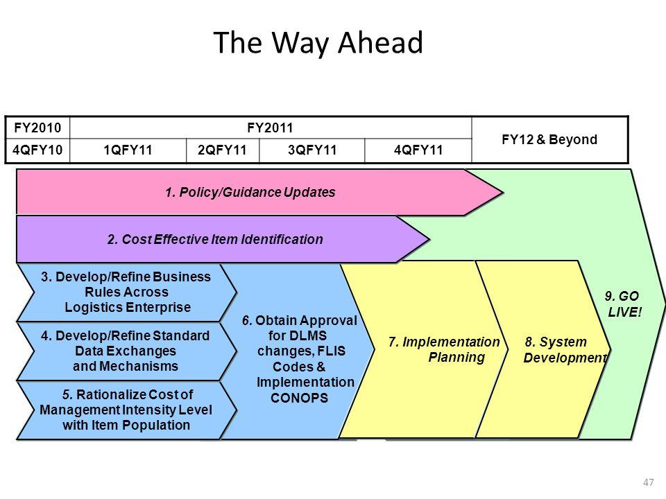 The Way Ahead FY2010 FY2011 FY12 & Beyond 4QFY10 1QFY11 2QFY11 3QFY11