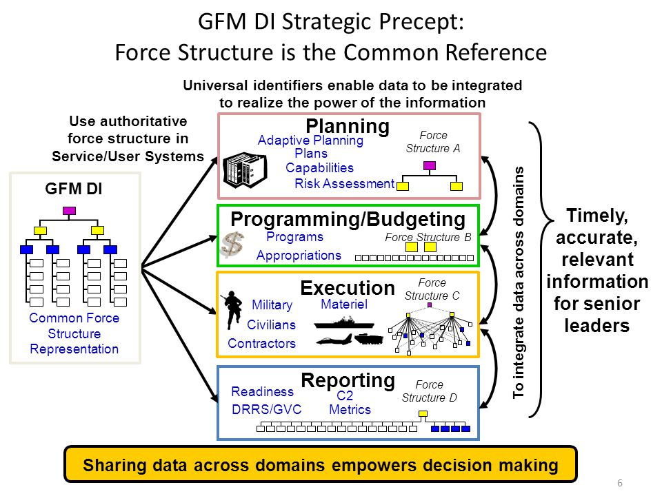 GFM DI Strategic Precept: Force Structure is the Common Reference