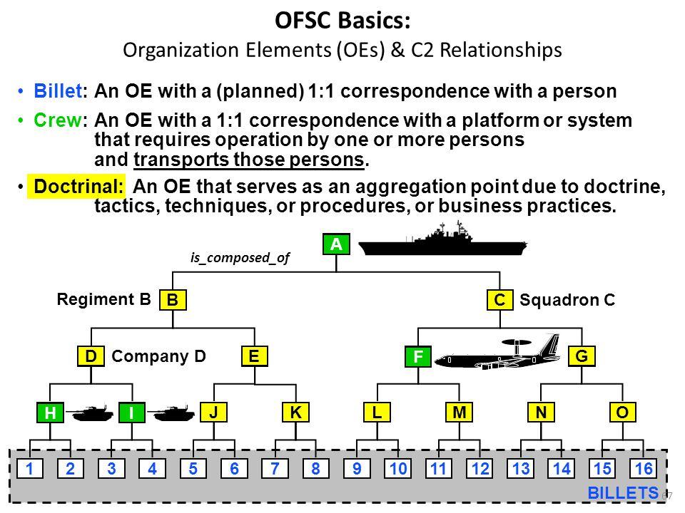OFSC Basics: Organization Elements (OEs) & C2 Relationships