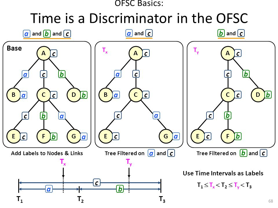 OFSC Basics: Time is a Discriminator in the OFSC