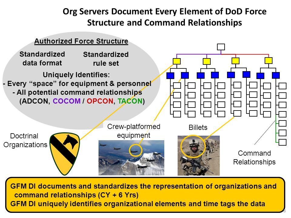 4/15/2017 Org Servers Document Every Element of DoD Force Structure and Command Relationships. Authorized Force Structure.