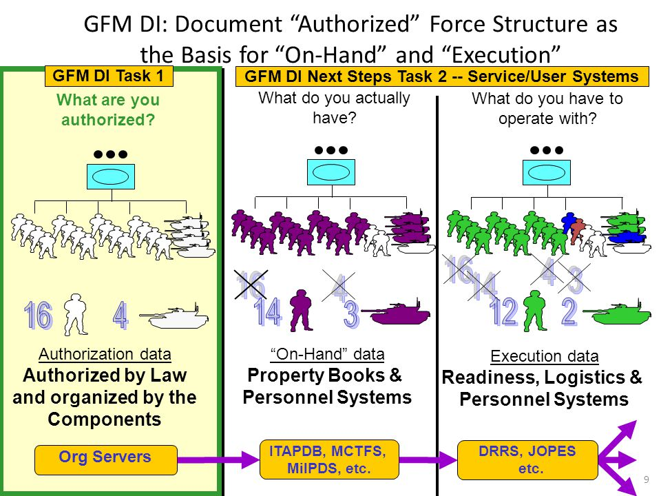 GFM DI: Document Authorized Force Structure as the Basis for On-Hand and Execution