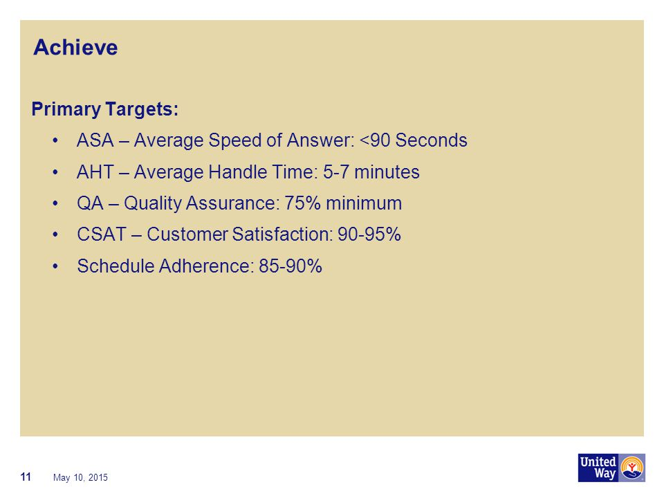 Achieve Primary Targets: ASA – Average Speed of Answer: <90 Seconds