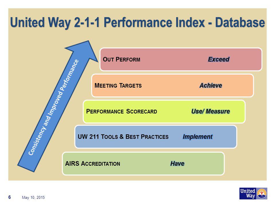 United Way 2-1-1 Performance Index - Database